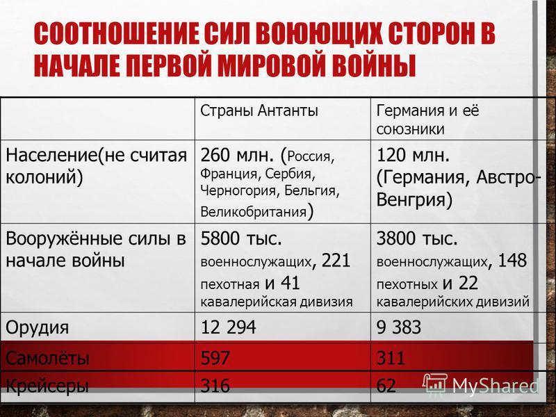 СООТНОШЕНИЕ СИЛ ВОЮЮЩИХ СТОРОН В НАЧАЛЕ ПЕРВОЙ МИРОВОЙ ВОЙНЫ Страны Антанты Германия и её союзники Население(не считая колоний) 260 млн. ( Россия, Франция, Сербия, Черногория, Бельгия, Великобритания ) 120 млн. (Германия, Австро- Венгрия) Вооружённые