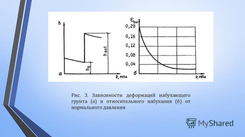 Рис. 3. Зависимости деформаций набухающего грунта ( а ) и относительного набухания ( б ) от нормального давления
