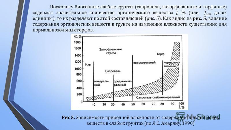 Поскольку биогенные слабые грунты ( сапропели, заторфованные и торфяные ) содержат значительное количество органического вещества J, % ( или J от, долях единицы ), то их разделяют по этой составляющей ( рис. 5). Как видно из рис. 5, влияние содержани