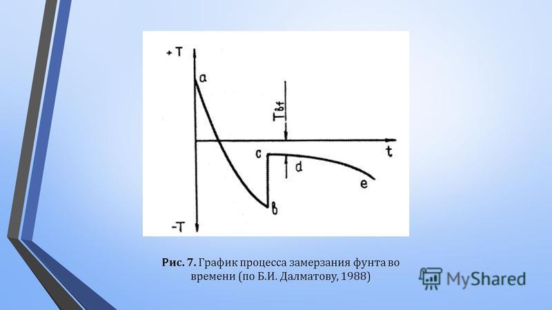Рис. 7. График процесса замерзания фунта во времени ( по Б. И. Далматову, 1988)