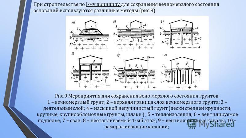 При строительстве по I- му принципу для сохранения вечномерзлого состояния оснований используются различные методы ( рис.9) Рис.9 Мероприятия для сохранения вено мерзлого состояния грунтов : 1 – вечномерзлый грунт ; 2 – верхняя граница слоя вечномерз