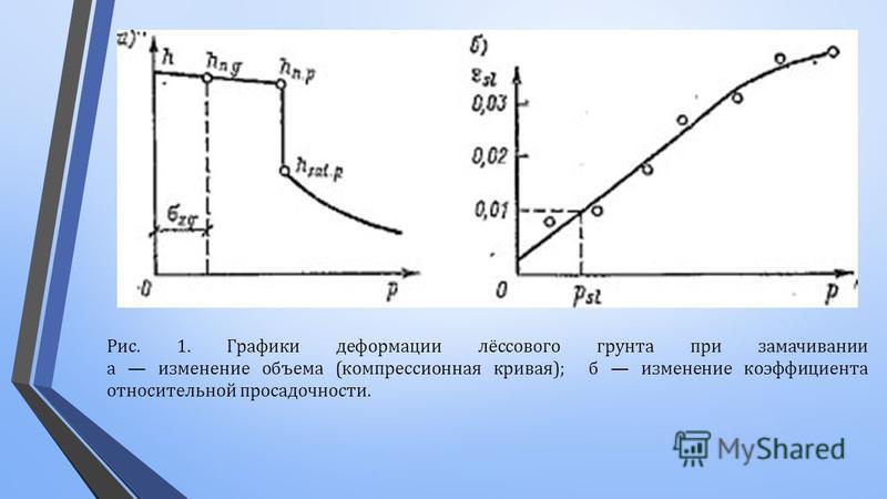 Рис. 1. Графики деформации лёссового грунта при замачивании а изменение объема ( компрессионная кривая ); б изменение коэффициента относительной просадочности.