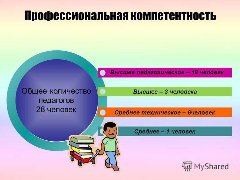 Профессиональная компетентность Общее количество педагогов 28 человек Высшее – 3 человека Среднее техническое – 6 человек Среднее – 1 человек Высшее педагогическое – 18 человек