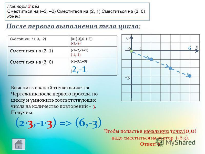 Повтори 3 раз Сместиться на (–3, –2) Сместиться на (2, 1) Сместиться на (3, 0) конец Сместиться на (–3, –2)(0+(-3),0+(-2)) (-3,-2) Сместиться на (2, 1) (-3+2,-2+1) (-1,-1) Сместиться на (3, 0) (-1+3,1+0) ( 2,-1 ) Выяснить в какой точке окажется Черте