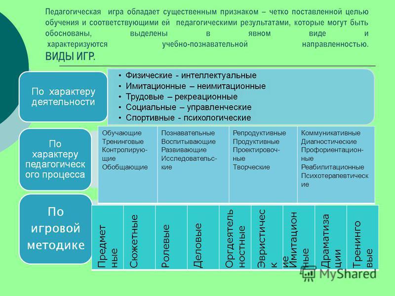 Обучающие Тренинговые Контролирую- щие Обобщающие Познавательные Воспитывающие Развивающие Исследовательс- кие Репродуктивные Продуктивные Проектировоч- ные Творческие Коммуникативные Диагностические Профориентацион- ные Реабилитационные Психотерапев