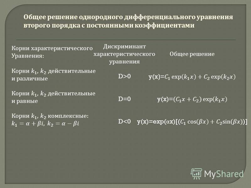 Дискриминант характеристического уравнения D>0 D=0 D<0
