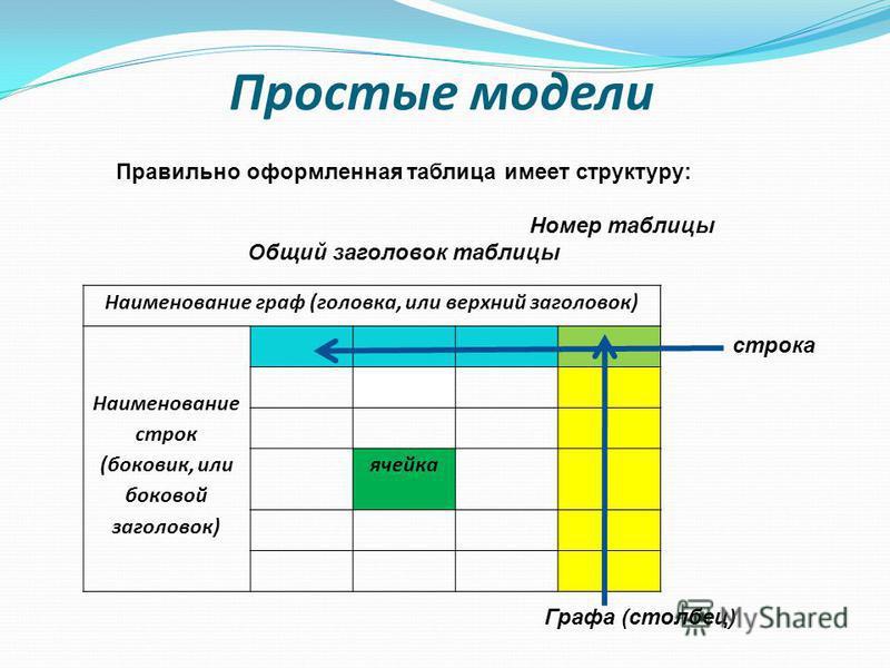 Простые модели Наименование граф (головка, или верхний заголовок) Наименование строк (боковик, или боковой заголовок) ячейка Правильно оформленная таблица имеет структуру: Номер таблицы Общий заголовок таблицы строка Графа (столбец)