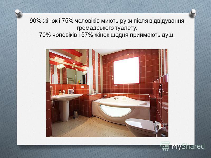 90% жінок і 75% чоловіків миють руки після відвідування громадського туалету. 70% чоловіків і 57% жінок щодня приймають душ.