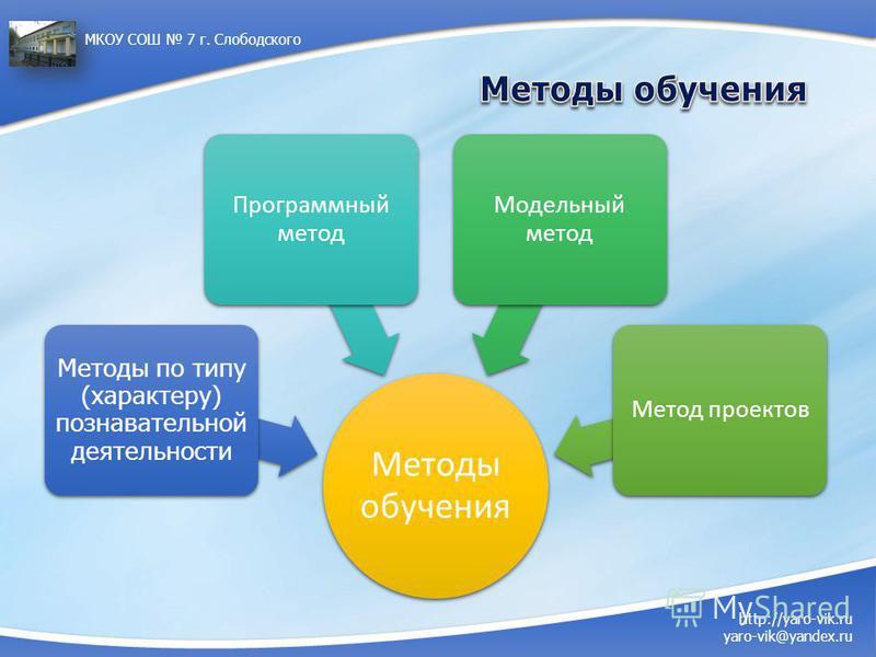 http://yaro-vik.ru yaro-vik@yandex.ru МКОУ СОШ 7 г. Слободского Методы обучения Методы по типу (характеру) познавательной деятельности Программный метод Модельный метод Метод проектов