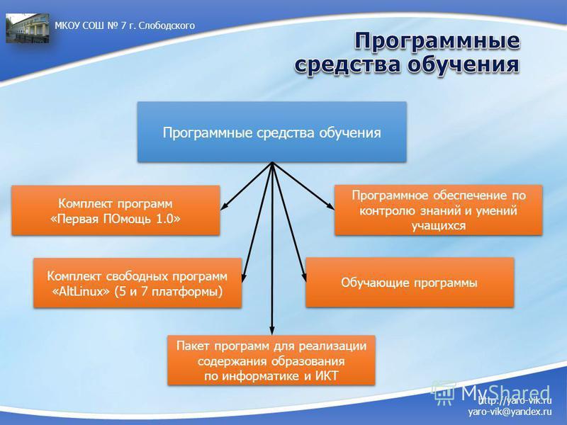 http://yaro-vik.ru yaro-vik@yandex.ru МКОУ СОШ 7 г. Слободского Программные средства обучения Комплект программ «Первая ПОмощь 1.0» Комплект программ «Первая ПОмощь 1.0» Комплект свободных программ «AltLinux» (5 и 7 платформы) Пакет программ для реал