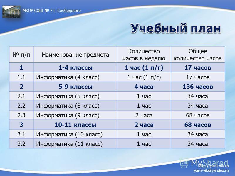 http://yaro-vik.ru yaro-vik@yandex.ru МКОУ СОШ 7 г. Слободского п/п Наименование предмета Количество часов в неделю Общее количество часов 11-4 классы 1 час (1 п/г)17 часов 1.1Информатика (4 класс)1 час (1 п/г)17 часов 25-9 классы 4 часа 136 часов 2.