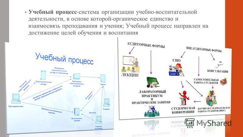 Учебный процесс-система организации учебно-воспитательной деятельности, в основе которой-органическое единство и взаимосвязь преподавания и учения; Учебный процесс направлен на достижение целей обучения и воспитания