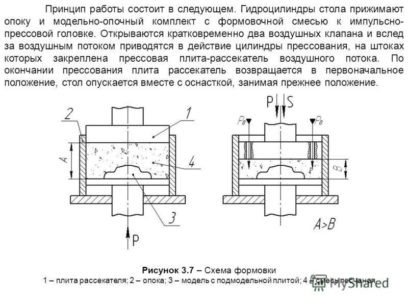 Принцип работы состоит в следующем. Гидроцилиндры стола прижимают опоку и модельно-опочный комплект с формовочной смесью к импульсно- прессовой головке. Открываются кратковременно два воздушных клапана и вслед за воздушным потоком приводятся в действ