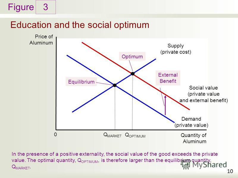 Figure Education and the social optimum 3 10 Price of Aluminum Quantity of Aluminum 0 Demand (private value) Supply (private cost) In the presence of a positive externality, the social value of the good exceeds the private value. The optimal quantity