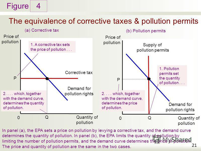 Figure The equivalence of corrective taxes & pollution permits 4 21 Price of pollution In panel (a), the EPA sets a price on pollution by levying a corrective tax, and the demand curve determines the quantity of pollution. In panel (b), the EPA limit