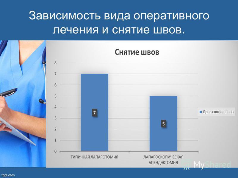 Зависимость вида оперативного лечения и снятие швов.