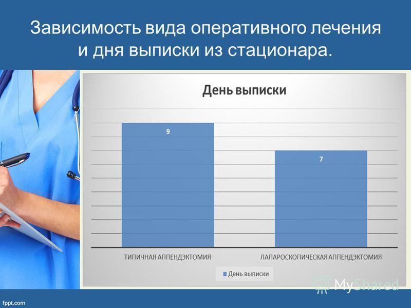 Зависимость вида оперативного лечения и дня выписки из стационара.