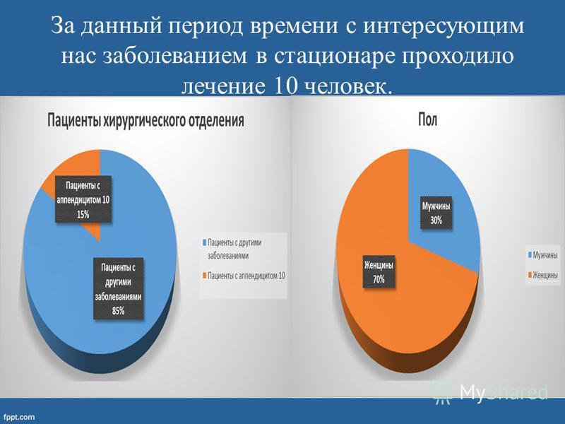 За данный период времени с интересующим нас заболеванием в стационаре проходило лечение 10 человек. Диаграмма