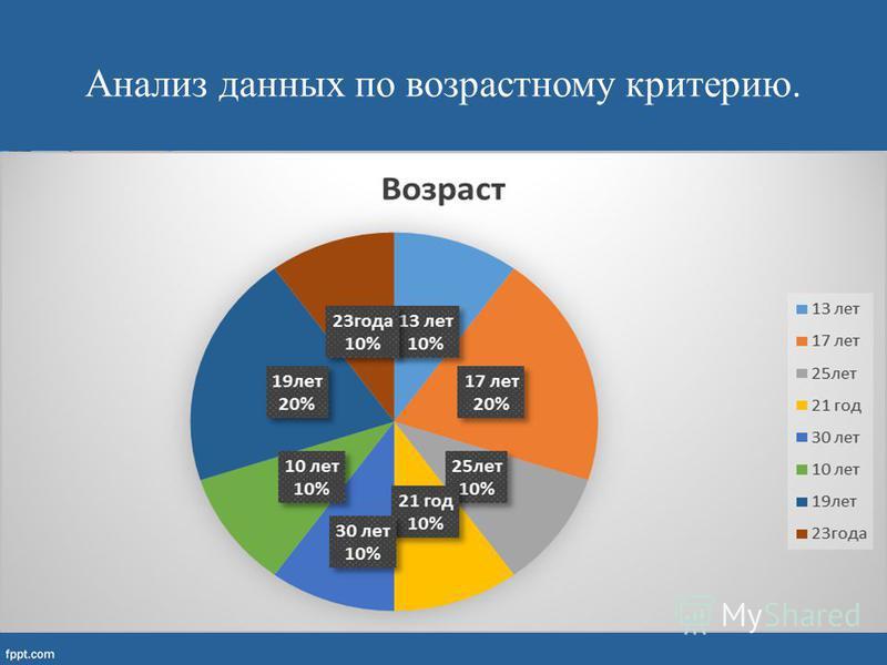 Анализ данных по возрастному критерию.