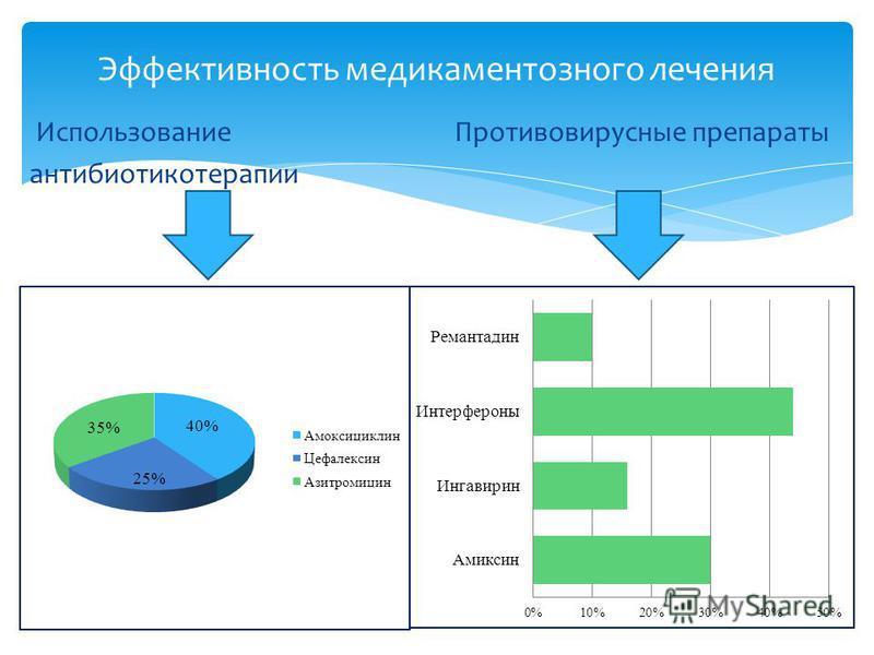 Использование Противовирусные препараты антибиотикотерапии Эффективность медикаментозного лечения