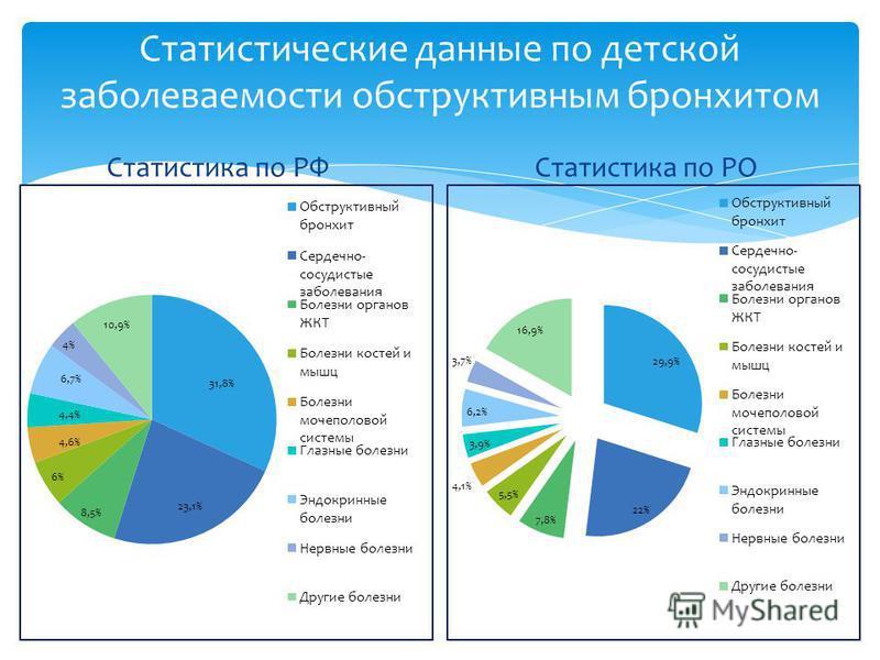 Статистика по РФ Статистика по РО Статистические данные по дотской заболеваемости обструктивным бронхитом