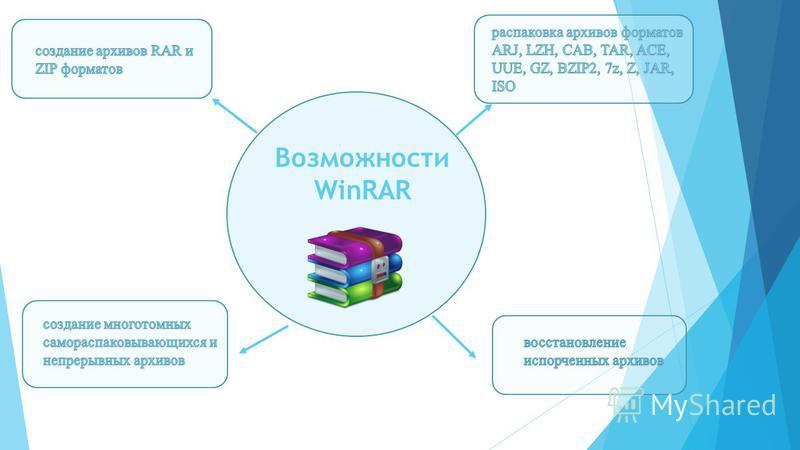 Возможности WinRAR