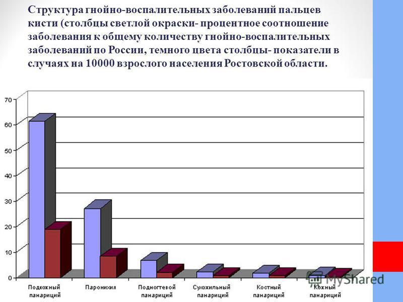 Структура гнойно-воспалительных заболеваний пальцев кисти (столбцы светлой окраски- процентное соотношение заболевания к общему количеству гнойно-воспалительных заболеваний по России, темного цвета столбцы- показатели в случаях на 10000 взрослого нас