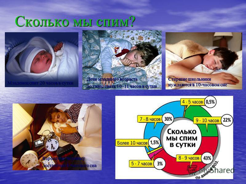 Сколько мы спим? Младенец спит 20 часов в сутки Дети младшего возраста должны спать 10–11 часов в сутки Старшие школьники нуждаются в 10-часовом сне Взрослому человеку достаточно 8-часового сна