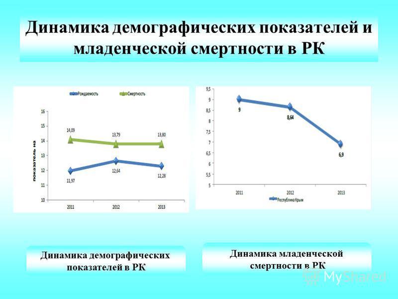 Динамика демографических показателей и младенческой смертности в РК Динамика демографических показателей в РК Динамика младенческой смертности в РК