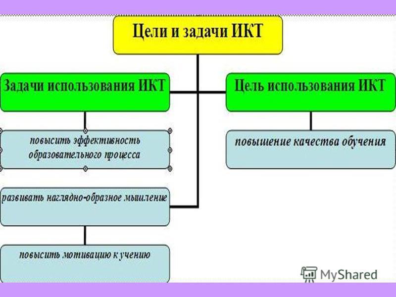 Составляющие ИКТ