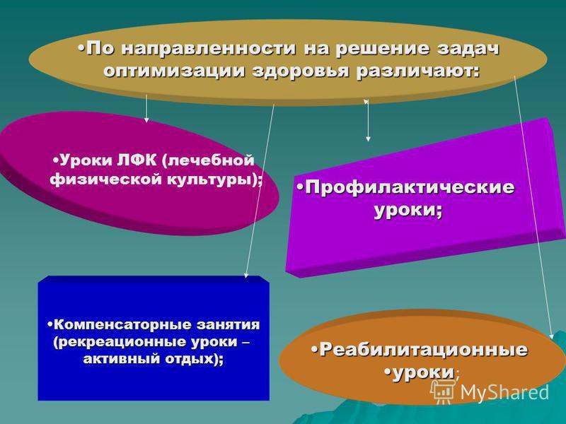 По направленности на решение задач По направленности на решение задач оптимизации здоровья различают: оптимизации здоровья различают: Уроки ЛФК (лечебной физической культуры); Реабилитационные Реабилитационные уроки ; Профилактические Профилактически