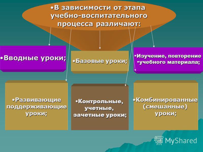 В зависимости от этапаВ зависимости от этапа учебно-воспитательного процесса различают: Вводные уроки;Вводные уроки; Базовые уроки;Базовые уроки; Изучение, повторение Изучение, повторение учебного материала;учебного материала; Развивающие Развивающие