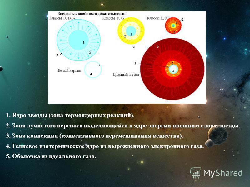 Равновесие налагает на звезду жесткие ограничения, т.е., придя в состояние равновесия, звезда будет иметь строго определенное строение. В каждой точке звезды должен соблюдаться баланс сил гравитации, теплового давления, давления излученийя и др. Такж