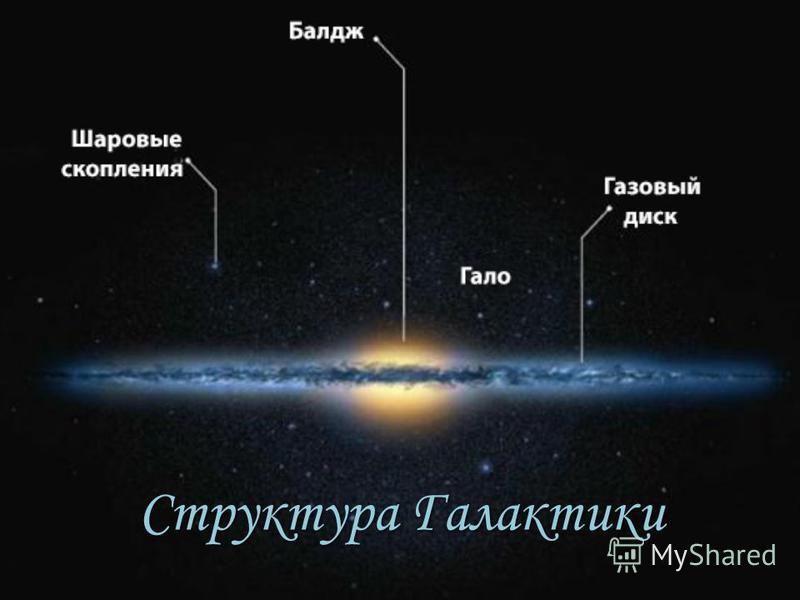 Структура Галактики