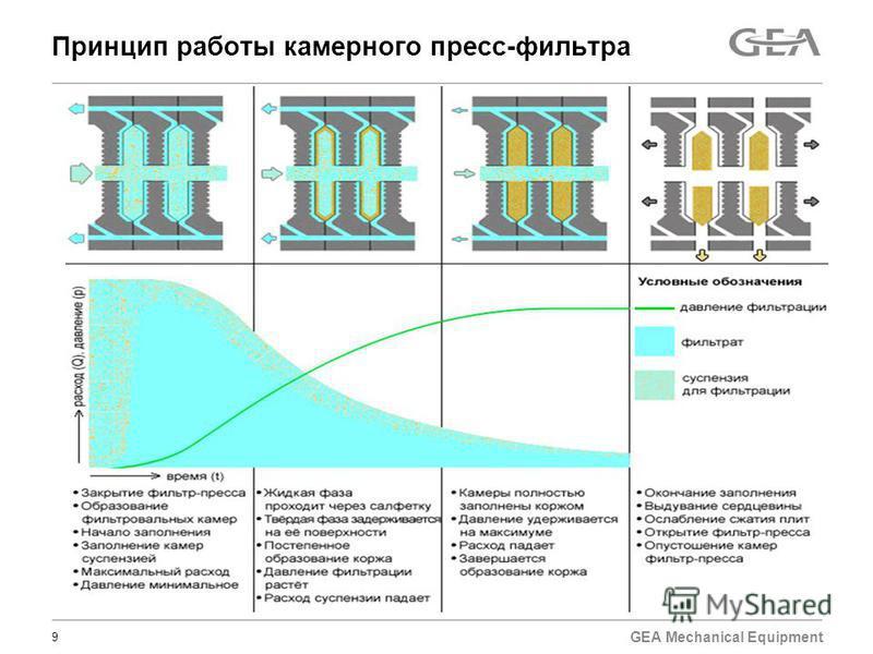 GEA Mechanical Equipment Принцип работы камерного пресс-фильтра 9