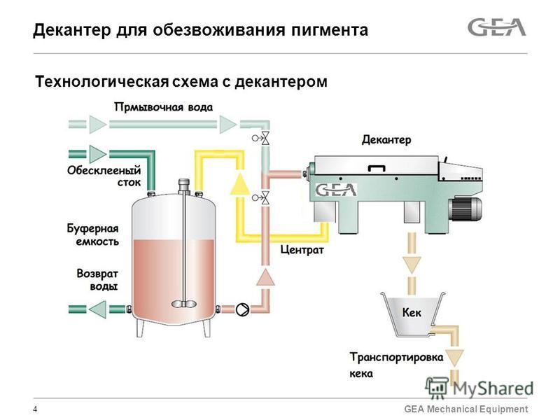 GEA Mechanical Equipment Декантер для обезвоживания пигмента 4 Технологическая схема с декантером