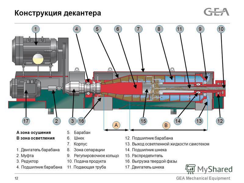 GEA Mechanical Equipment Конструкция декантера 12 2 1 3 45678 11109 1314151617 A B A зона осушения 5. Барабан B зона осветления 6. Шнек 12. Подшипник барабана 7. Корпус 13. Выход осветленной жидкости самотеком 1. Двигатель барабана 8. Зона сепарации