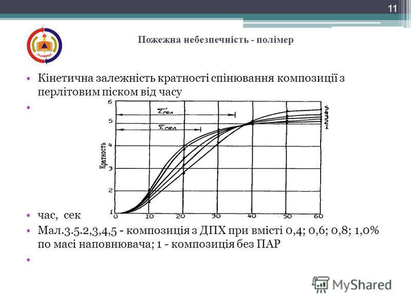 Кінетична залежність кратності спінювання композиції з перлітовим піском від часу час, сек Мал.3.5.2,3,4,5 - композиція з ДПХ при вмісті 0,4; 0,6; 0,8; 1,0% по масі наповнювача; 1 - композиція без ПАР 11 Пожежна небезпечність - полімер