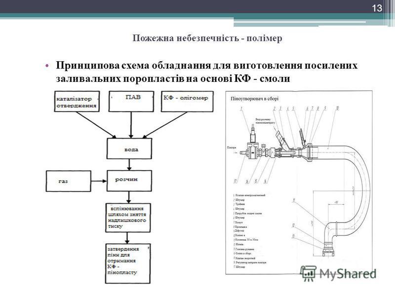 Принципова схема обладнання для виготовлення посилених заливальних поропластів на основі КФ - смоли 13 Пожежна небезпечність - полімер
