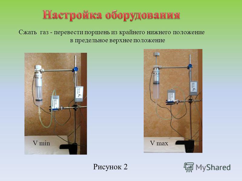 Сжать газ - перевести поршень из крайнего нижнего положение в предельное верхнее положение V minV max Рисунок 2