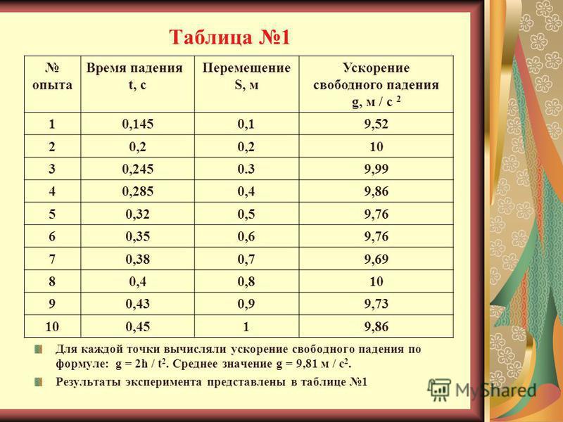 Таблица 1 Для каждой точки вычисляли ускорение свободного падения по формуле: g = 2h / t 2. Среднее значение g = 9,81 м / с 2. Результаты эксперимента представлены в таблице 1 опыта Время падения t, c Перемещение S, м Ускорение свободного падения g,