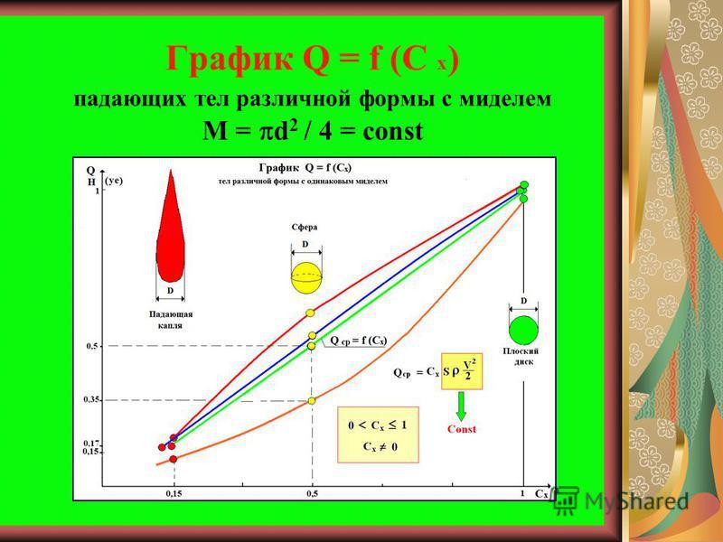 График Q = f (C x ) падающих тел различной формы с миделем М = d 2 / 4 = const
