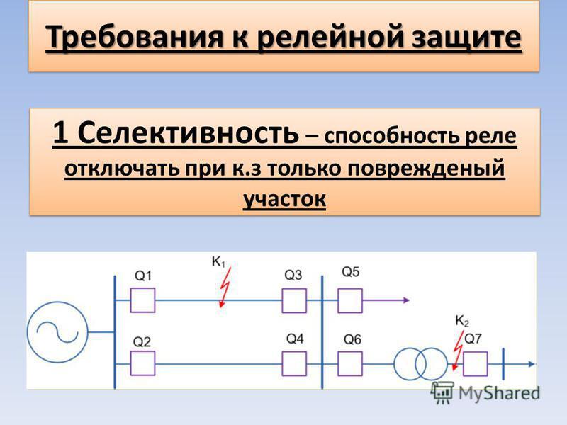 Требования к релейной защите 1 Селективность – способность реле отключать при к.з только поврежденный участок