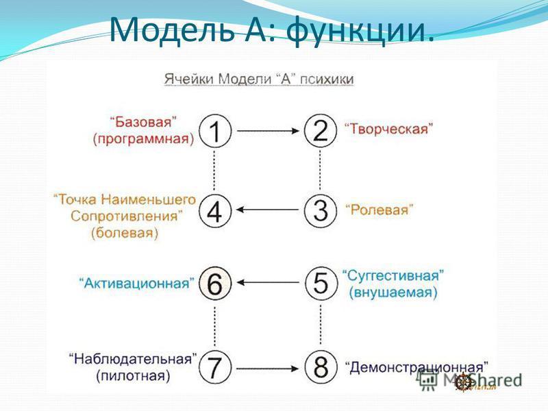 Модель А: функции.