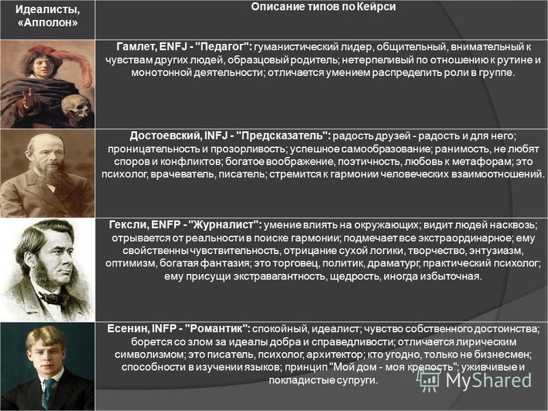 Идеалисты, «Апполон» Описание типов по Кейрси Гамлет, ENFJ -