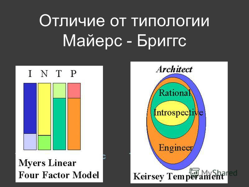 Отличие от типологии Майерс - Бриггс Тип по Майерс-Бриггс Темперамент по Кейрси