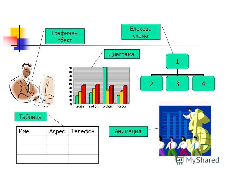 ИмеАдресТелефон 1 234 Графичен обект Диаграма Блокова схема Анимация Таблица