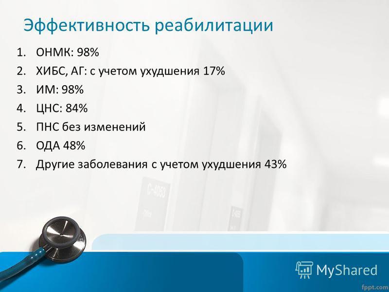 Эффективность реабилитации 1.ОНМК: 98% 2.ХИБС, АГ: с учетом ухудшения 17% 3.ИМ: 98% 4.ЦНС: 84% 5. ПНС без изменений 6. ОДА 48% 7. Другие заболевания с учетом ухудшения 43%