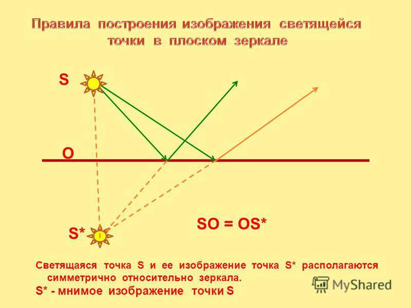 S S* O SO = OS* Cветящаяся точка S и ее изображение точка S* располагаются симметрично относительно зеркала. S* - мнимое изображение точки S