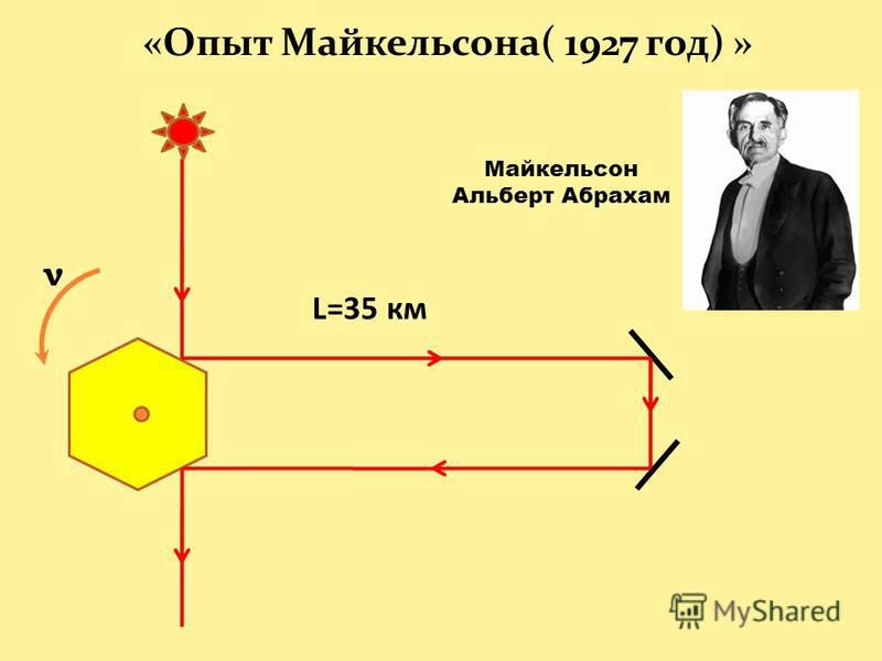 «Опыт Майкельсона( 1927 год) » L=35 км Майкельсон Альберт Абрахам ν